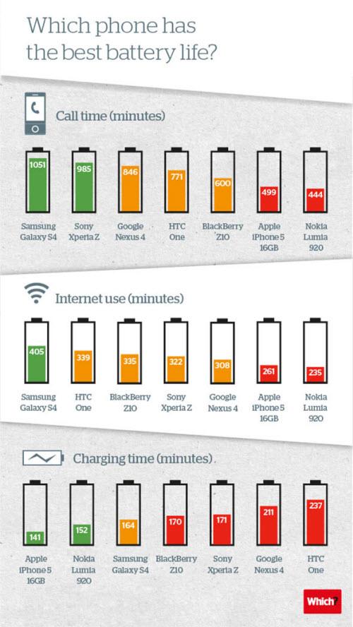 durata batteria cellulari